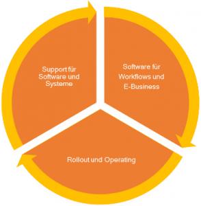 Unser Servicezyklus
